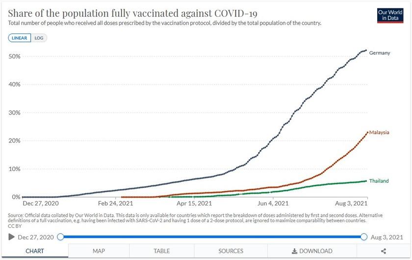 Prozent der vollständig gegen COVID-19 geimpften Bevölkerung in Malaysia
